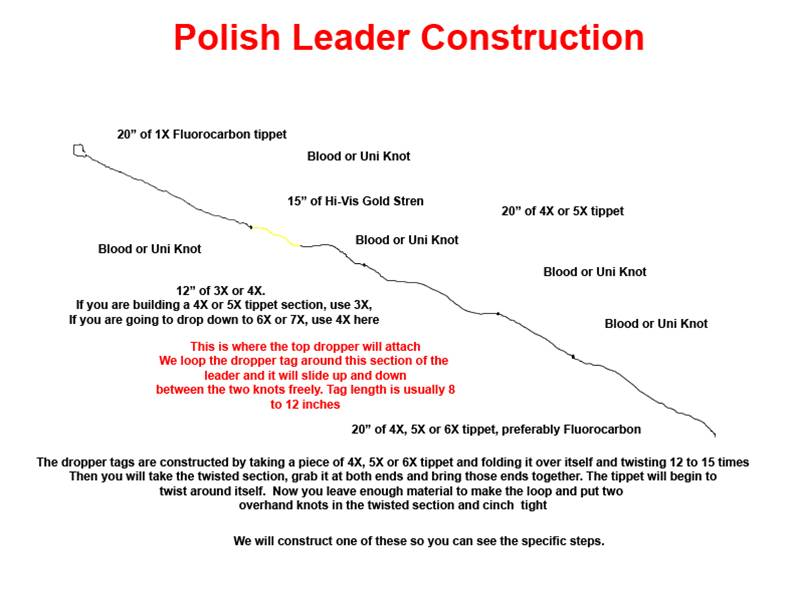 How To Construct a Polish Nymphing Leader